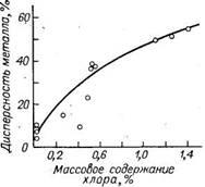 Зависимость дисперсности металла от содержания хлора, введенного при оксихлорировании в катализатор Pt— Ir/Al2O3