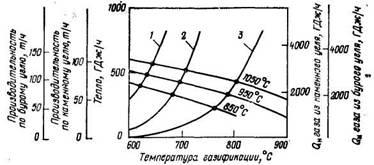 Определение температуры газификации и производительности по углю из равенства между расходуемым и передаваемым теплом