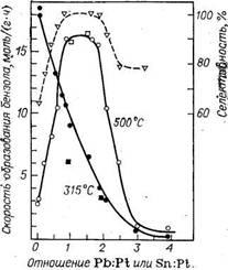 Зависимость скорости и селективности дегидрирования циклогексана от атомного отношения Pb : Pt или Sn/Pt в катализаторе