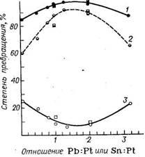 Зависимость состава продуктов превращения н-гептана от атомного отношения Pb : Pt или Sn : Pt