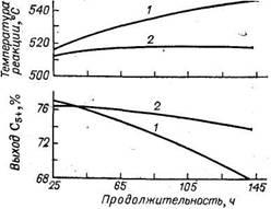 Влияние серы на стабильность платинового катализатора риформинга