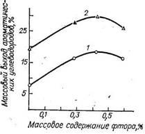 Зависимость выхода ароматических углеводородов при риформинге н-октана от содержания фтора в катализаторе