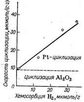 Зависимость скорости дегидроциклизации н-гептана от удельной поверхности платины