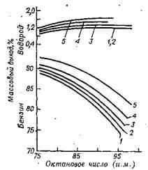 Зависимость между октановым числом бензина, его выходом и выходом водорода при риформинге фракции 85--180°С из нефтей