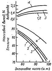 Зависимость между октановым числом бензина, его выходом и выходом водорода при риформинге фракций 105—180 °С из нефтей [