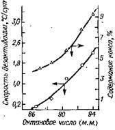 Зависимость скорости дезактивации катализатора КР-108 и количества отлагающегося на нем кокса от октанового числа бензина риформинга