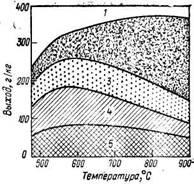 Влияние   температуры   на   выход продуктов скоростного полукоксования газопламенного угля из шахты Леопольд