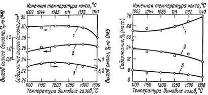 Содержание сырого бензола в прямом коксовом газе (1), выход сырого бензола (2) и смолы (3) при коксовании каменного угля