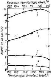 Изменение выхода бензола, толуола и ксилолов в зависимости  от температуры дымовых газов и конечной температуры кокса