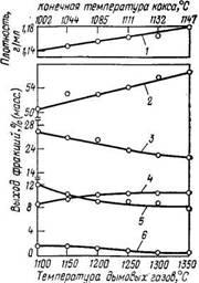 Плотность и выход различных фракций каменноугольной смолы