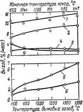 Нафталин и гомологи нафталина в каменноугольной смоле и их соотношение