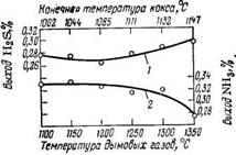 Выход сероводорода (1) и аммиака (2) при коксовании угли (расчет на ОМУ)