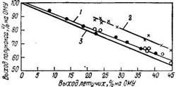 Изменение выхода полукокса в зависимости от выхода летучих при разных способах полукоксования угля