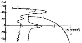 Анодные поляризационные кривые (СтЗ; t=90*С)