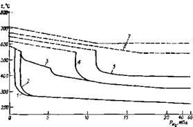 Зависимость допустимой рабочей температуры некоторых сталей в водороде