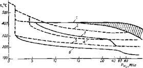 Предельно допустимые температуры применения конструкционных марок сталей при различных парциальных давлениях водорода