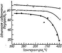 Снижение концентрации водорода в циркулирующем газе во время восстановления катализатора КР-104