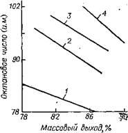 Массовый выход бензина риформинга в зависимости от его октанового числа для фракции