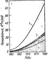 Динамика и структура потребления олефинов в Западной Европе