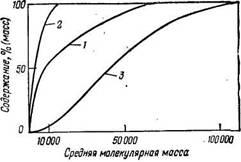 Кумулятивное молекулярно-массовое распределение суммарного твердого парафина и его фракций