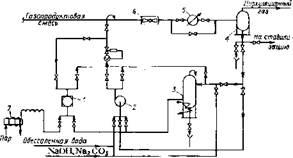 Принципиальная схема узла защиты низкотемпературного оборудования блоков риформинга от коррозии
