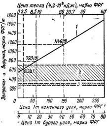 Затраты   и   выручка   при синтезе Фишера — Тропша