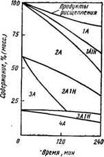 Изменение группового состава гидрогенизата искусственной смеси во времени
